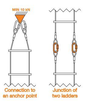 gebruik ladder