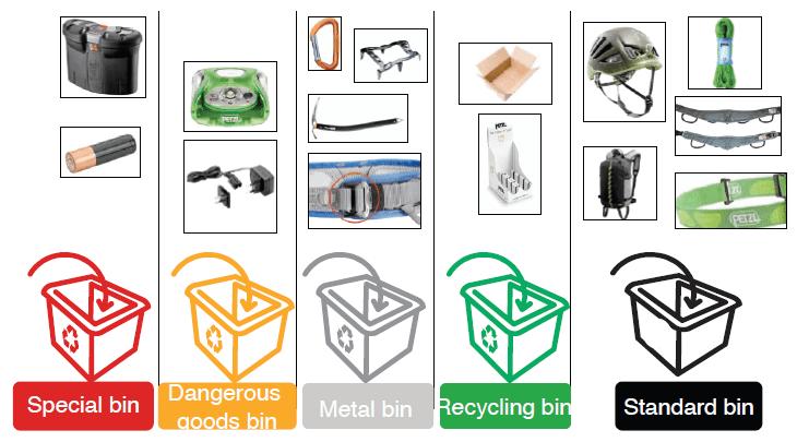 Tabel producten beëindigen opruimen vernietiging