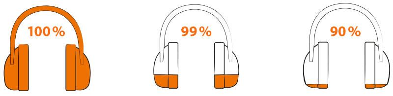 100% gehoorbescherming