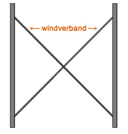 Windverband